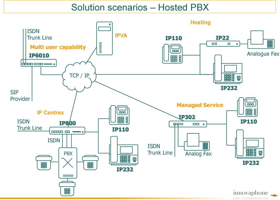 SIP Provider ISDN Trunk Line IP Centrex IP800 IP110 Managed