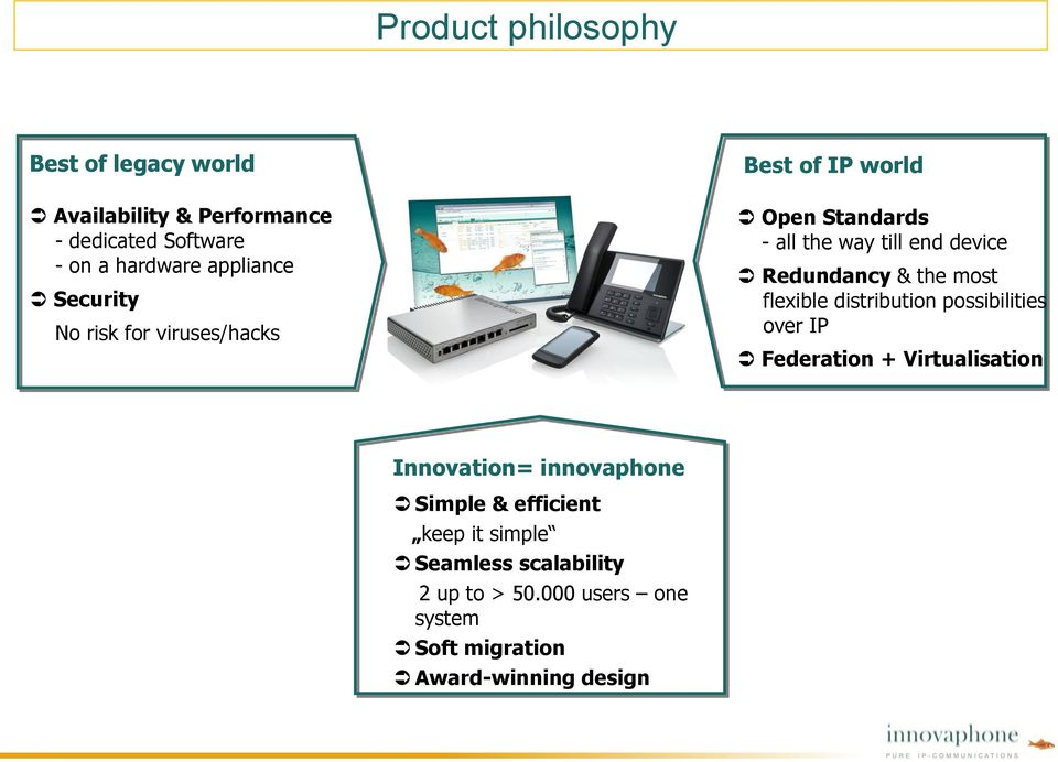 most flexible distribution possibilities over IP Federation + Virtualisation Innovation= innovaphone Simple &