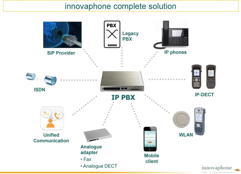 IP-DECT Unified Communication Analogue