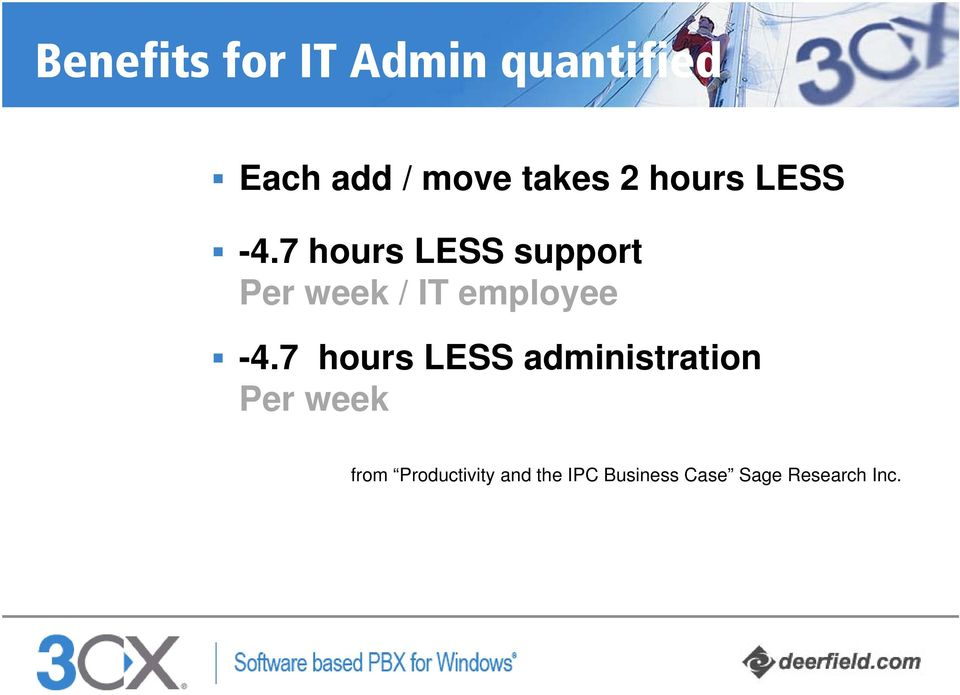 7 hours LESS support Per week / IT employee -4.