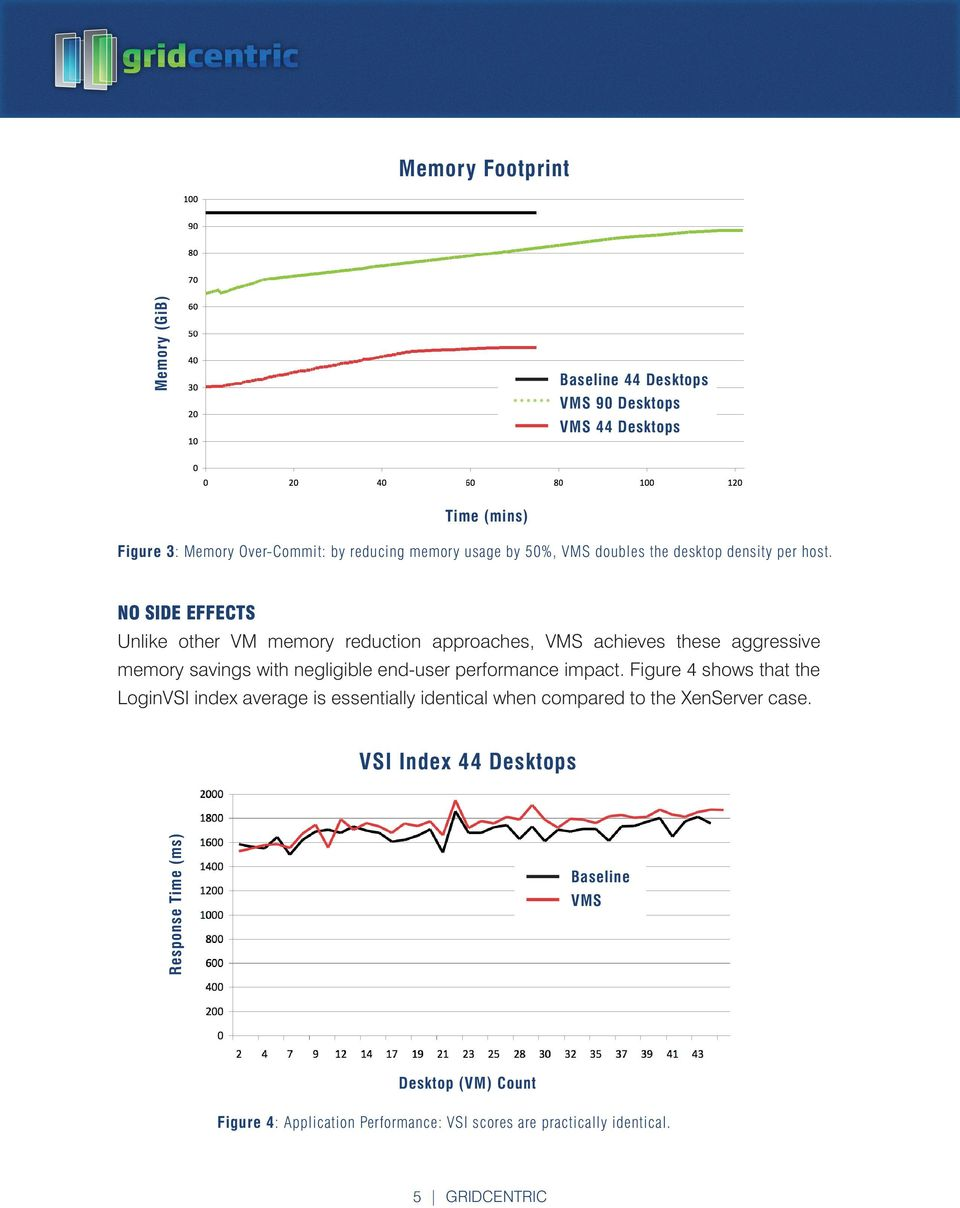 NO SIDE EFFECTS Unlike other VM memory reduction approaches, VMS achieves these aggressive memory savings with negligible end-user performance impact.