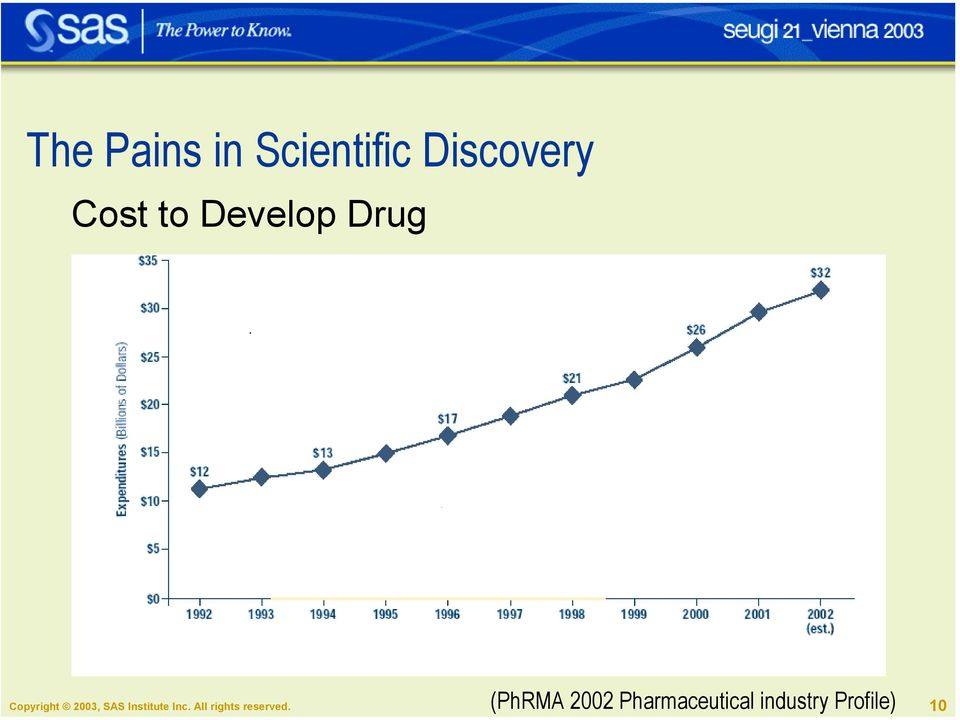 Pharmaceutical industry Profile)