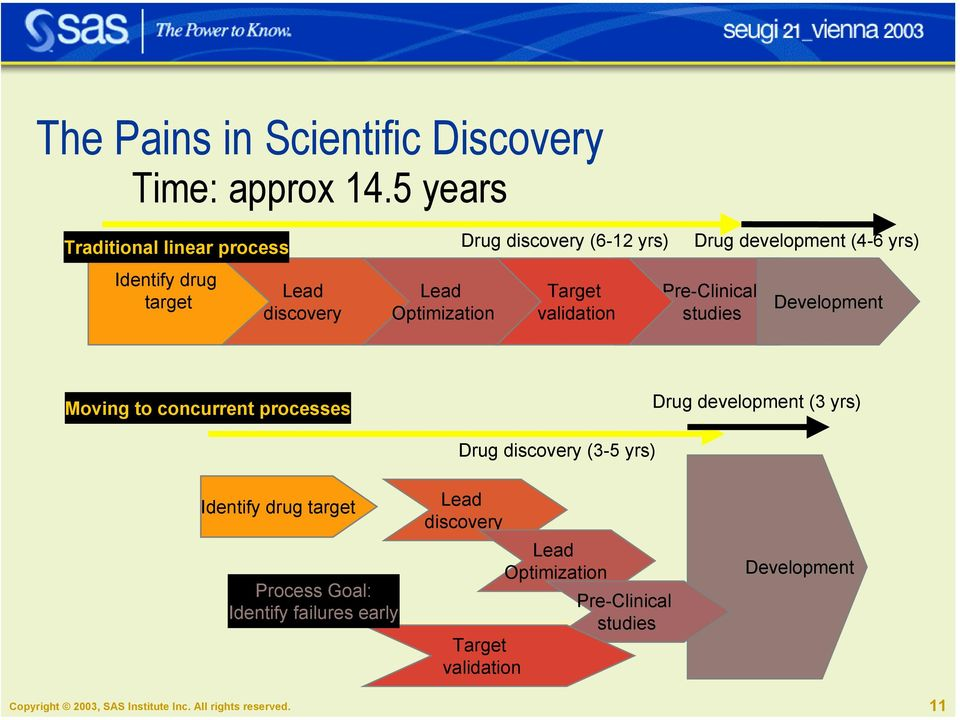 validation Drug development (4-6 yrs) Pre-Clinical studies Development Moving to concurrent processes Drug development (3 yrs) Drug