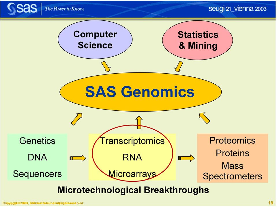 Breakthroughs Proteomics Proteins Mass Spectrometers Copyright