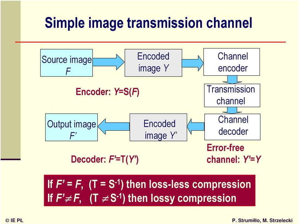 =T(Y ) Encoded image Y Channel decoder Error-free channel: Y =Y If F = F,