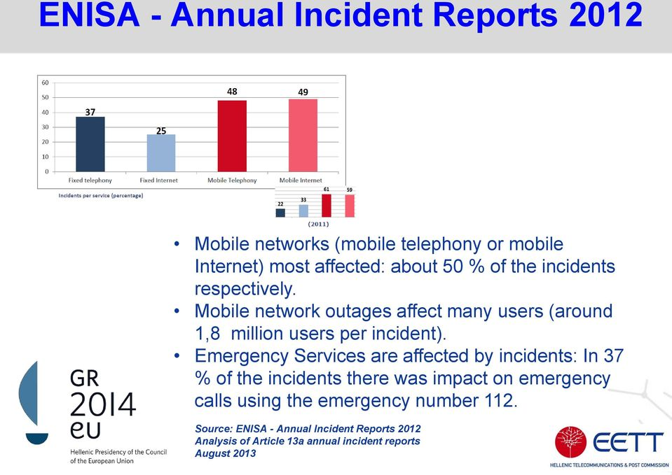 Emergency Services are affected by incidents: In 37 % of the incidents there was impact on emergency calls using the