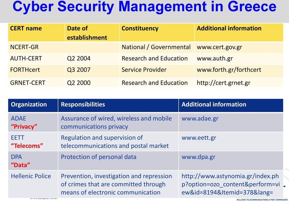 gr Organization Responsibilities Additional information ADAE Privacy EETT Telecoms DPA Data Hellenic Police Assurance of wired, wireless and mobile communications privacy Regulation and supervision