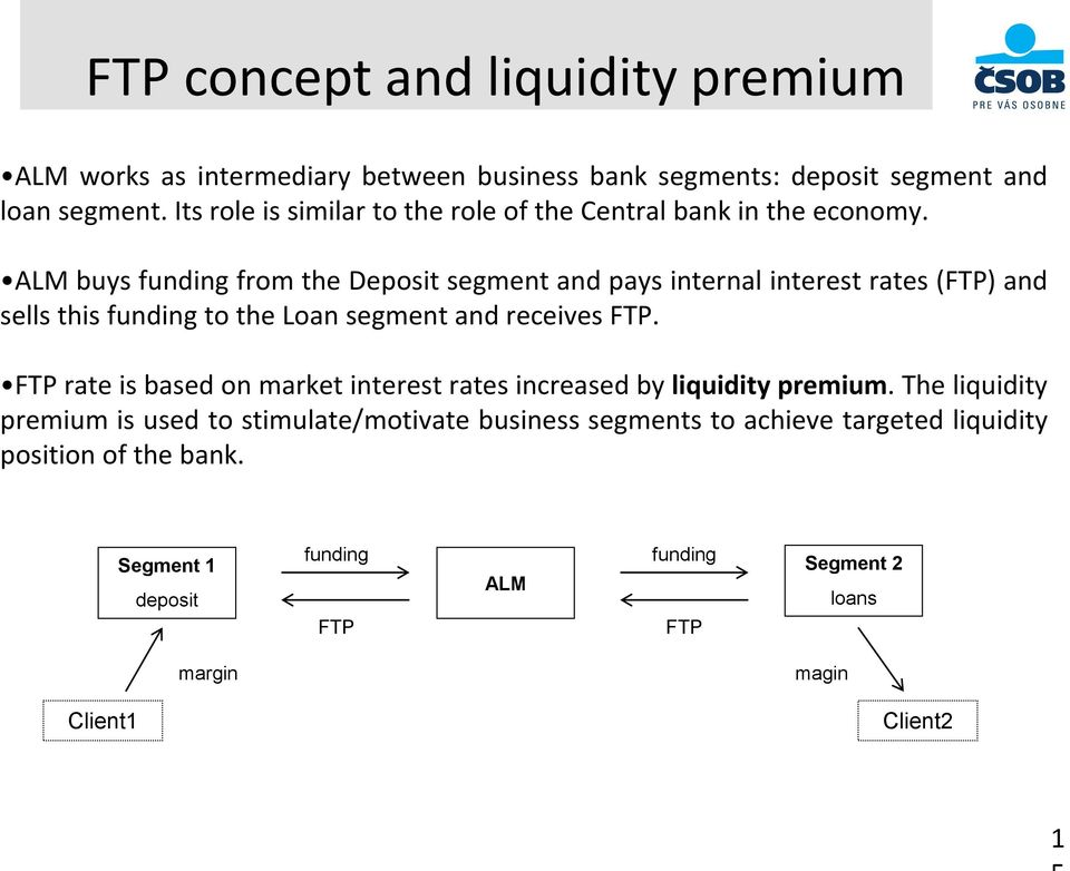 ALM buys funding from the Deposit segment and pays internal interest rates (FTP) and sells this funding to the Loan segment and receives FTP.