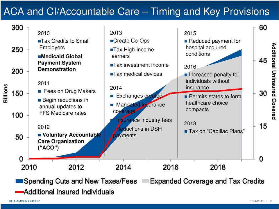 income Tax medical devices 2014 Exchanges created Mandated insurance coverage Insurance industry fees Reductions in DSH payments Reduced payment for hospital acquired