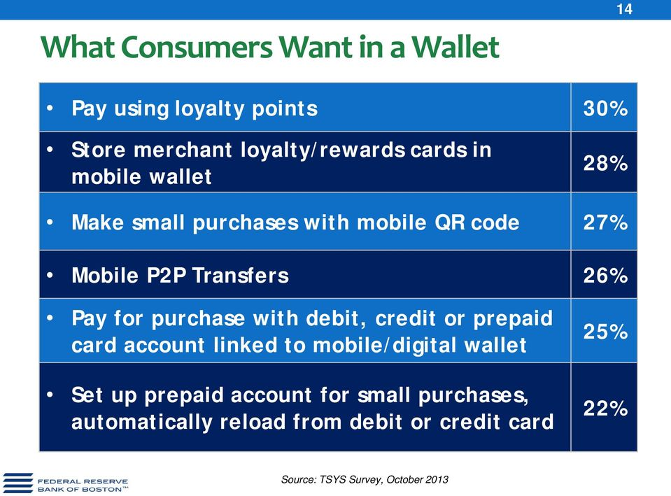 purchase with debit, credit or prepaid card account linked to mobile/digital wallet Set up prepaid
