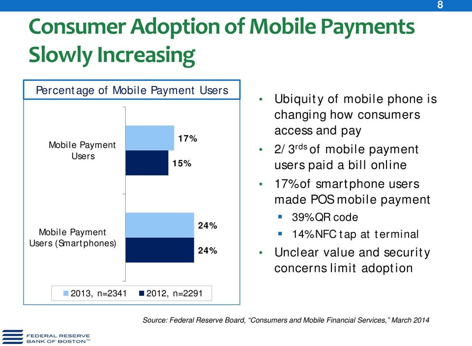 users paid a bill online 17% of smartphone users made POS mobile payment 39% QR code 14% NFC tap at terminal Unclear value and