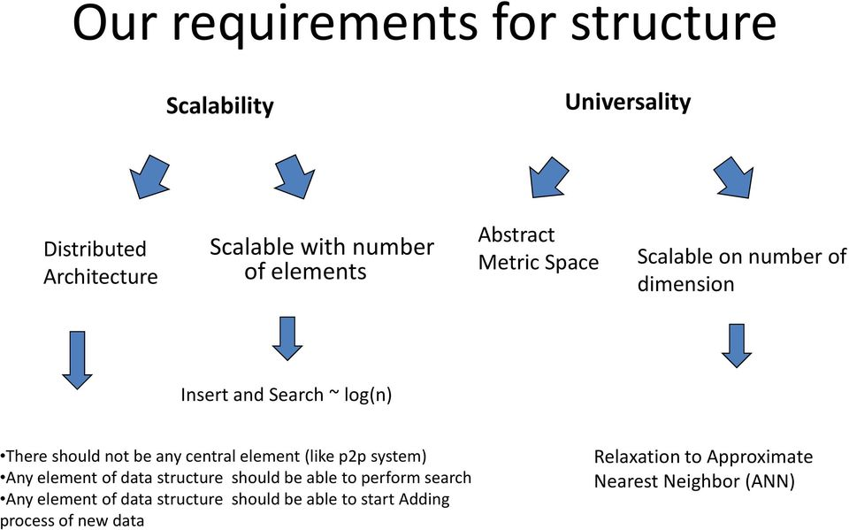 any central element (like p2p system) Any element of data structure should be able to perform search Any