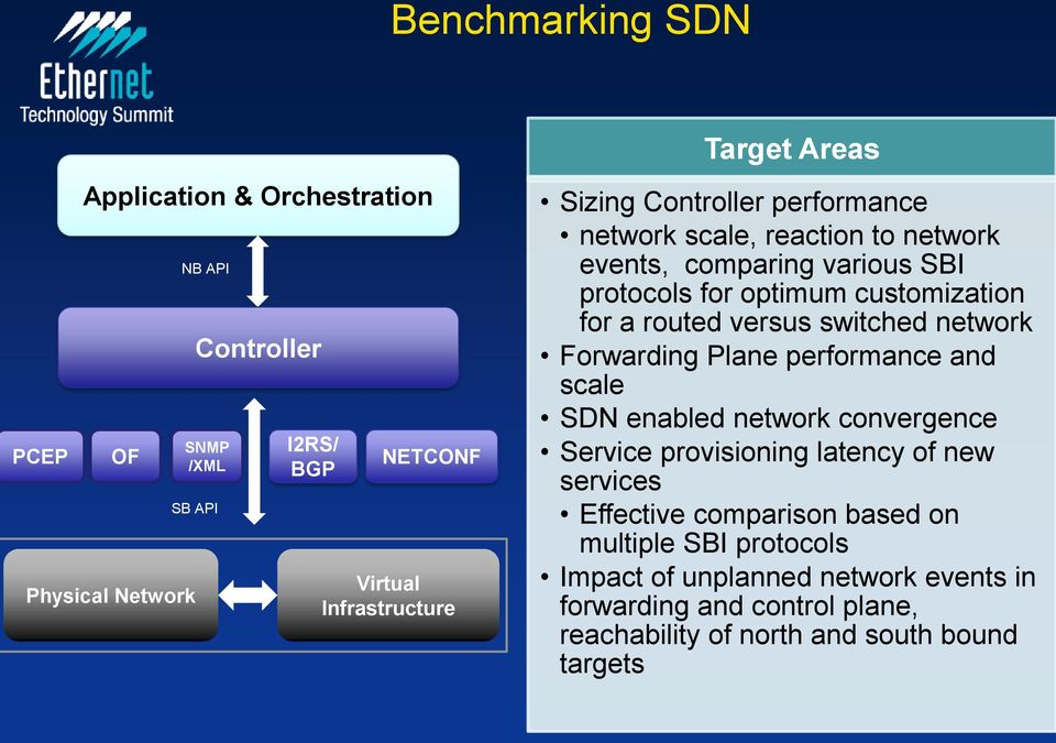 routed versus switched network Forwarding Plane performance and scale SDN enabled network convergence Service provisioning latency of new services