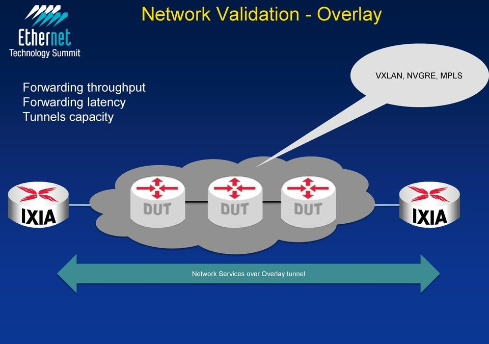 latency Tunnels capacity VXLAN,