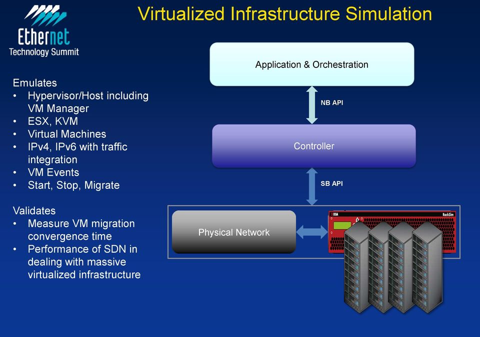 Start, Stop, Migrate NB API Controller SB API Validates Measure VM migration convergence time