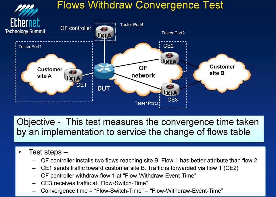 controller installs two flows reaching site B. Flow 1 has better attribute than flow 2 CE1 sends traffic toward customer site B.