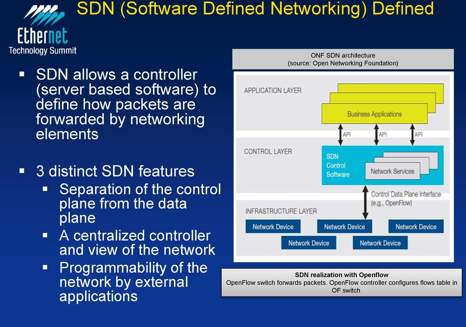 and view of the network Programmability of the network by external applications ONF SDN architecture (source: Open Networking