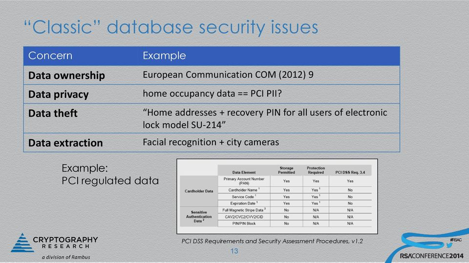 Home addresses + recovery PIN for all users of electronic lock model SU-214 Facial