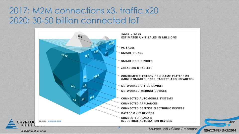 billion connected IoT 5