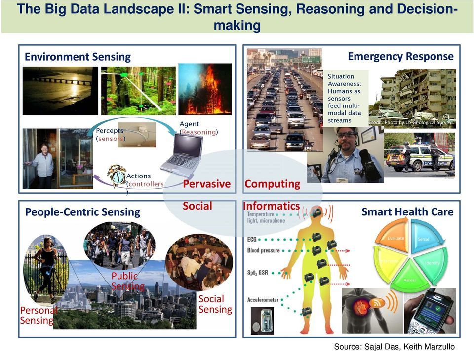 Geological Survey People Centric Sensing Actions (controllers ) Pervasive Computing Social Informatics Smart Health