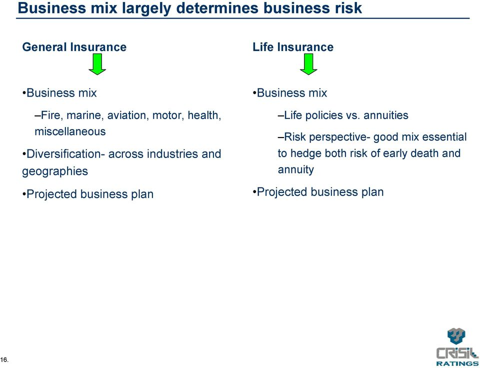 geographies Projected business plan Business mix Life policies vs.