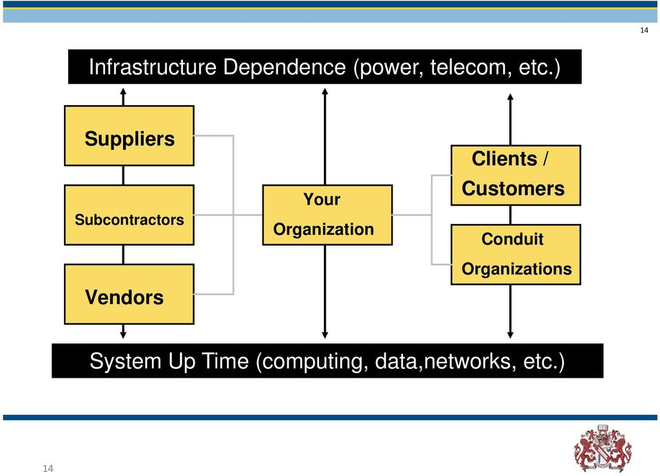 Organization Customers Conduit Organizations