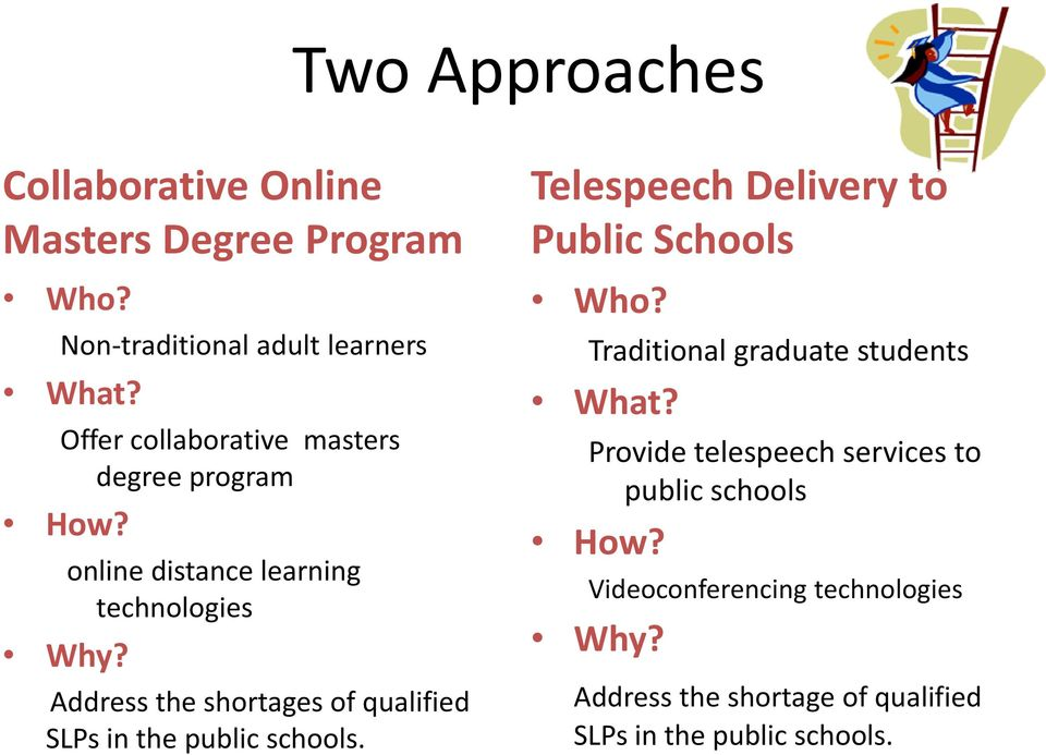online distance learning technologies Address the shortages of qualified SLPs in the public schools.