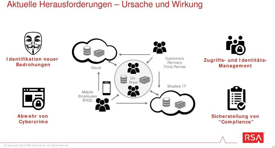 Zugriffs- und Identitäts- Management Mobile Employees BYOD On-