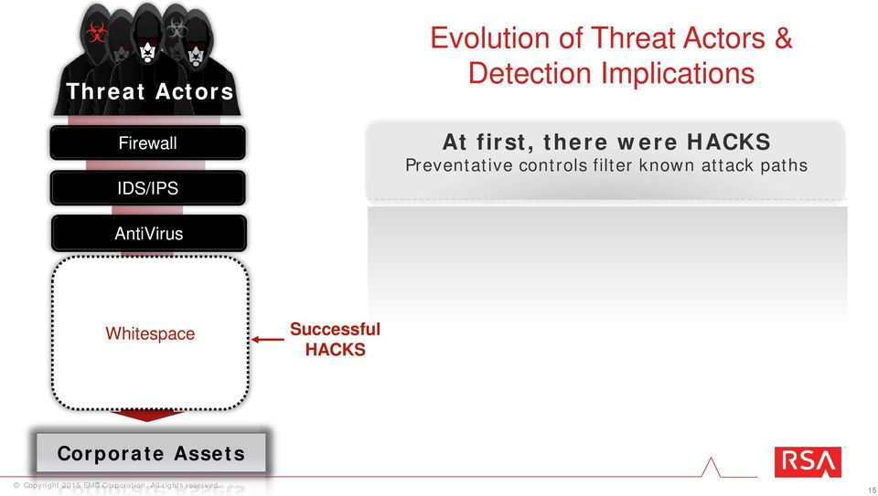 Preventative controls filter known attack paths AntiVirus
