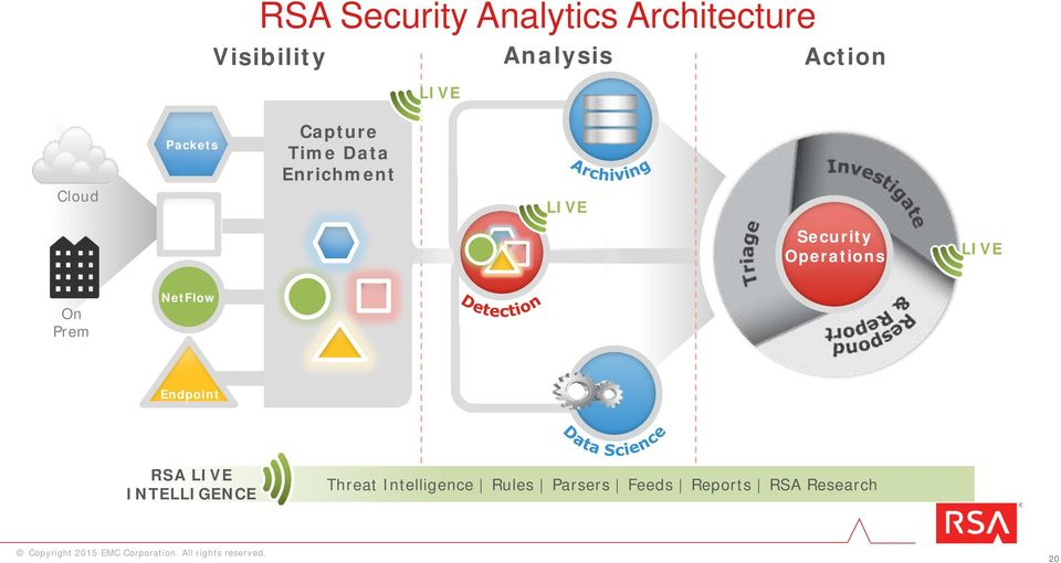 Operations Security Operations LIVE On Prem NetFlow Endpoint RSA