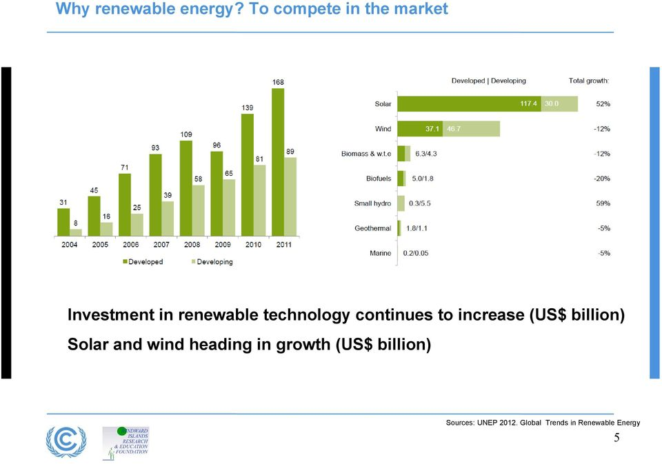 technology continues to increase (US$ billion) Solar