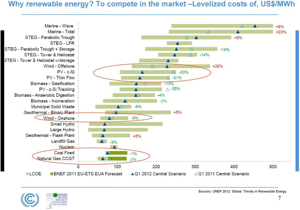Levelized costs of, US$/MWh