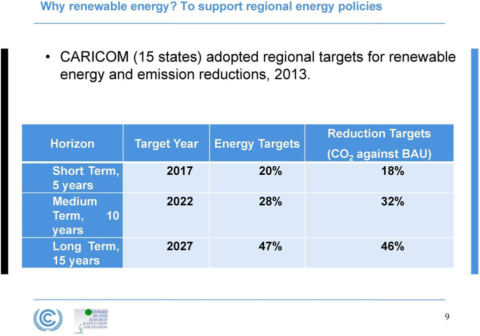 for renewable energy and emission reductions, 2013.
