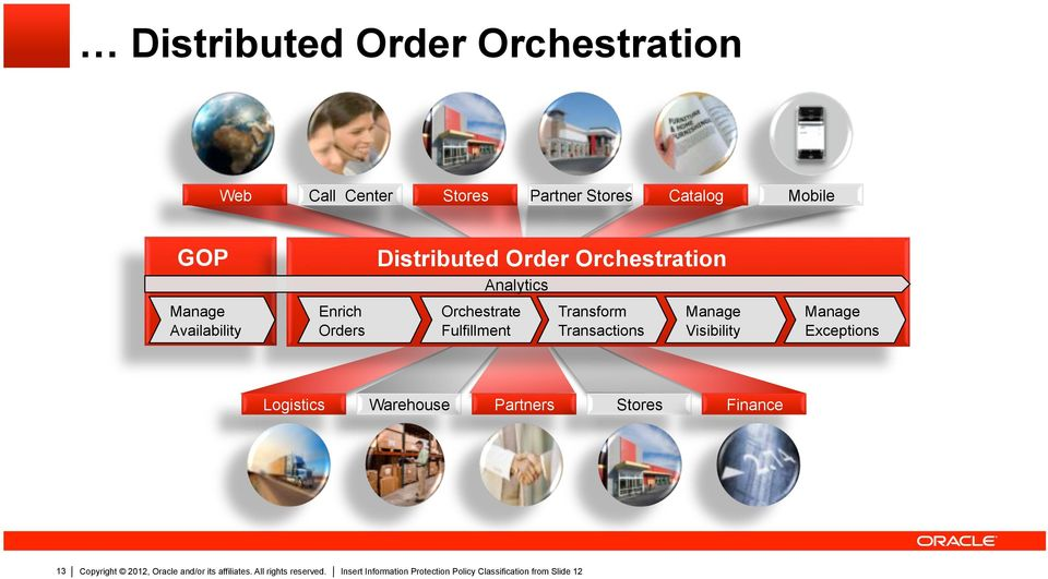 Availability Enrich Orders Orchestrate Fulfillment Transform Transactions