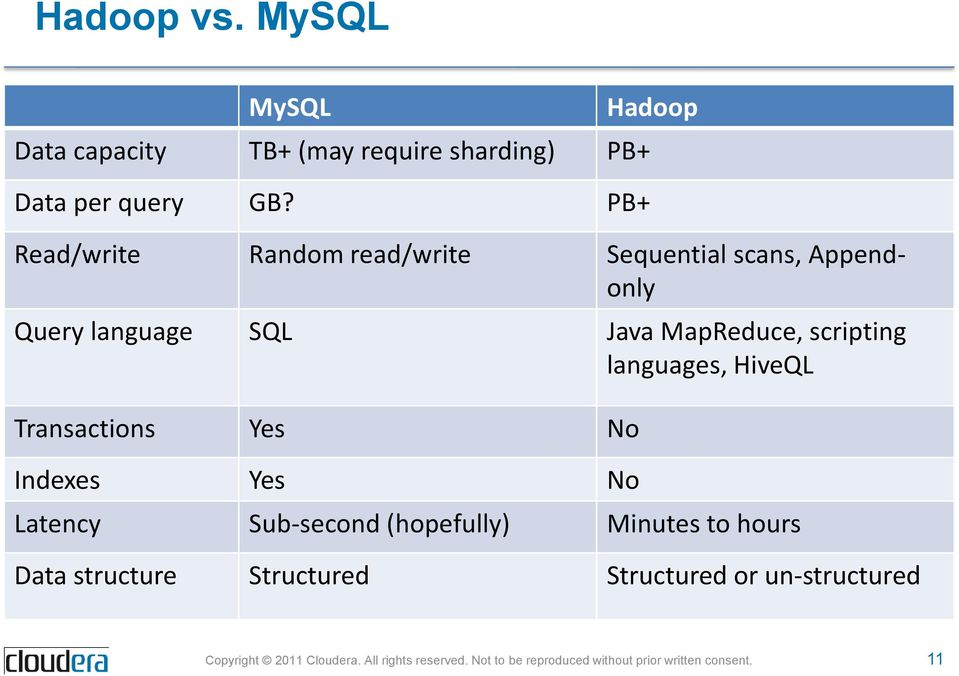 Java MapReduce, scripting languages, HiveQL Transactions Yes No Indexes Yes No Latency