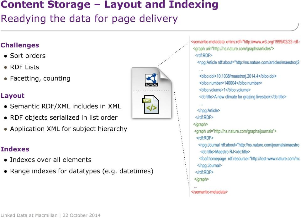 includes in XML RDF objects serialized in list order Application XML for