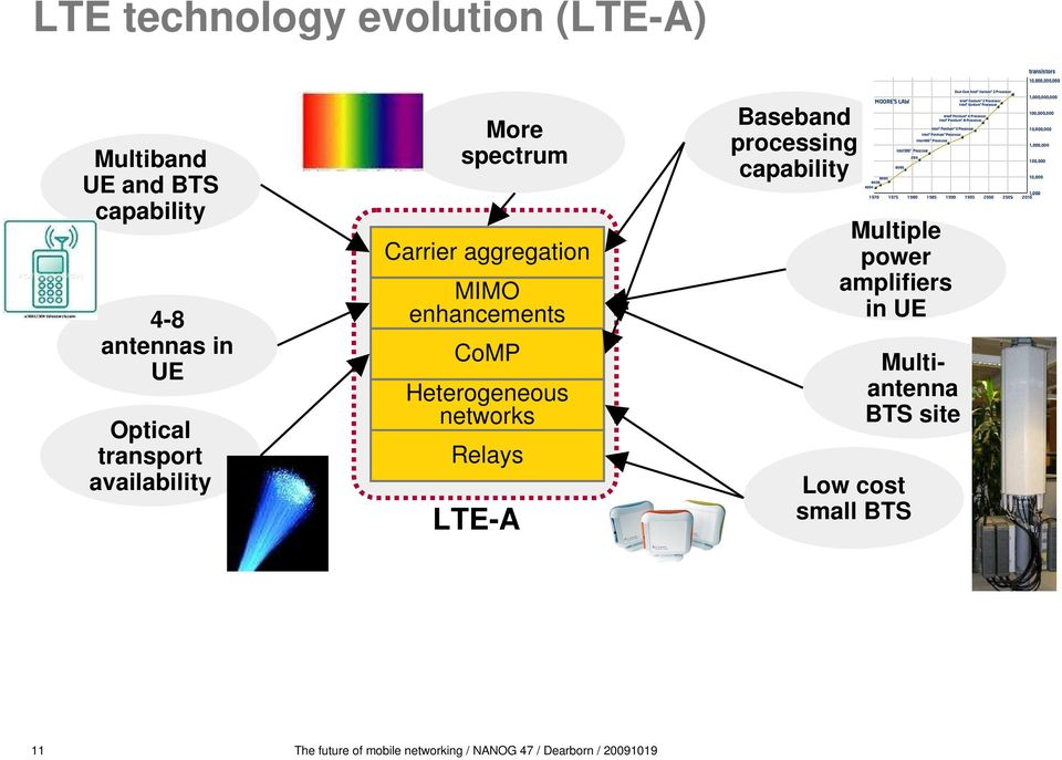 networks Relays LTE-A Baseband processing capability Multiple power amplifiers in UE