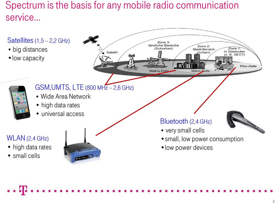 GSM,UMTS, LTE (800 MHz 2,6 GHz) Wide Area Network high data rates universal