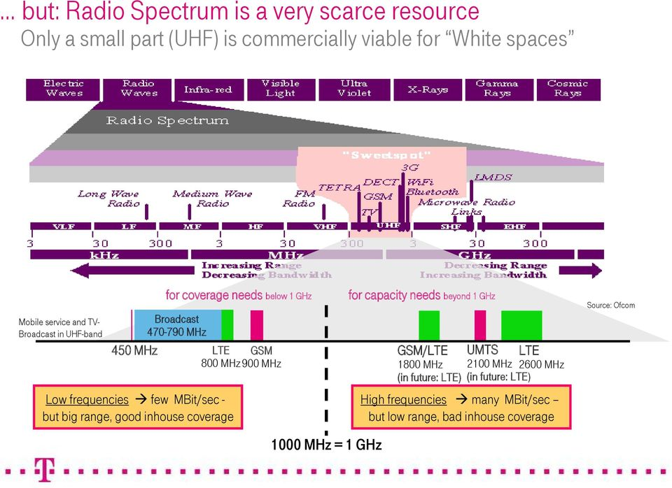 future: LTE) (in future: LTE) Low frequencies few MBit/sec - but big range, good inhouse coverage for coverage needs below 1 GHz
