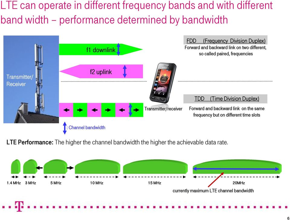 TDD (Time Division Duplex) Forward and backward link on the same frequency but on different time slots : Channel bandwidth LTE Performance: The