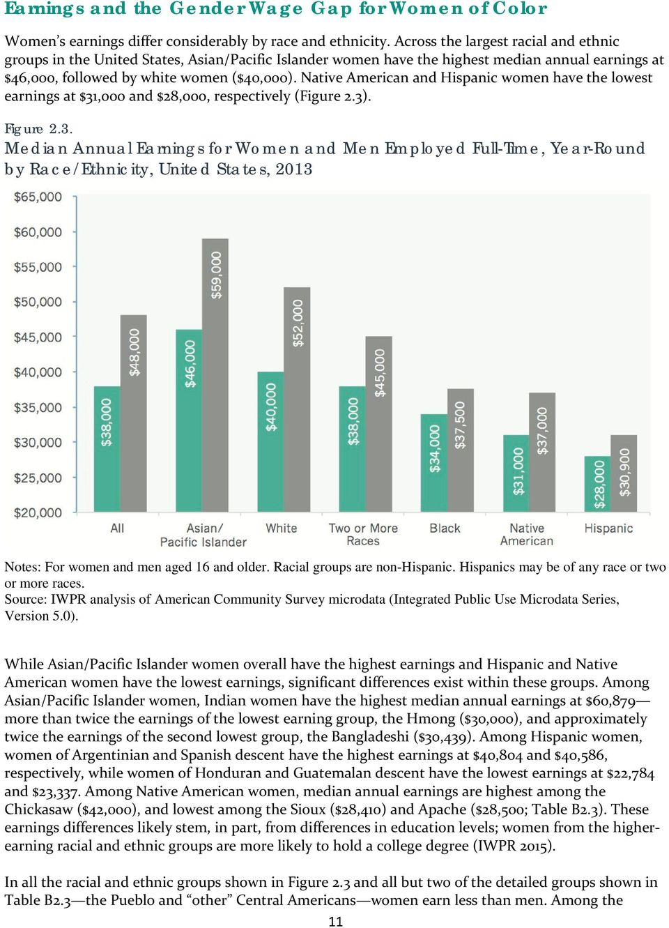 Native American and Hispanic women have the lowest earnings at $31