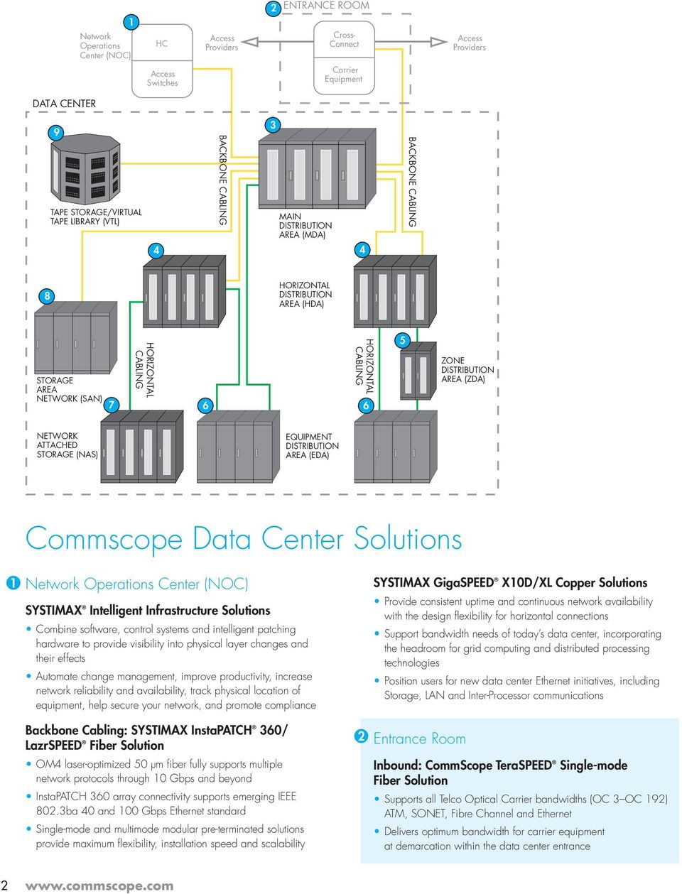 AREA (EDA) Commscope Data Center Solutions 1 Network Operations Center (NOC) SYSTIMAX Intelligent Infrastructure Solutions Combine software, control systems and intelligent patching hardware to