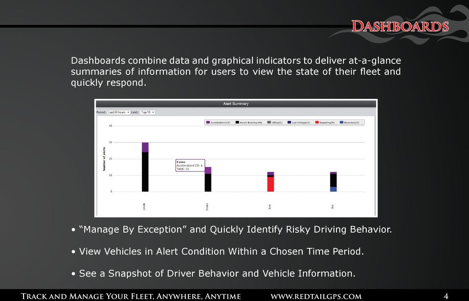 Manage By Exception and Quickly Identify Risky Driving Behavior.