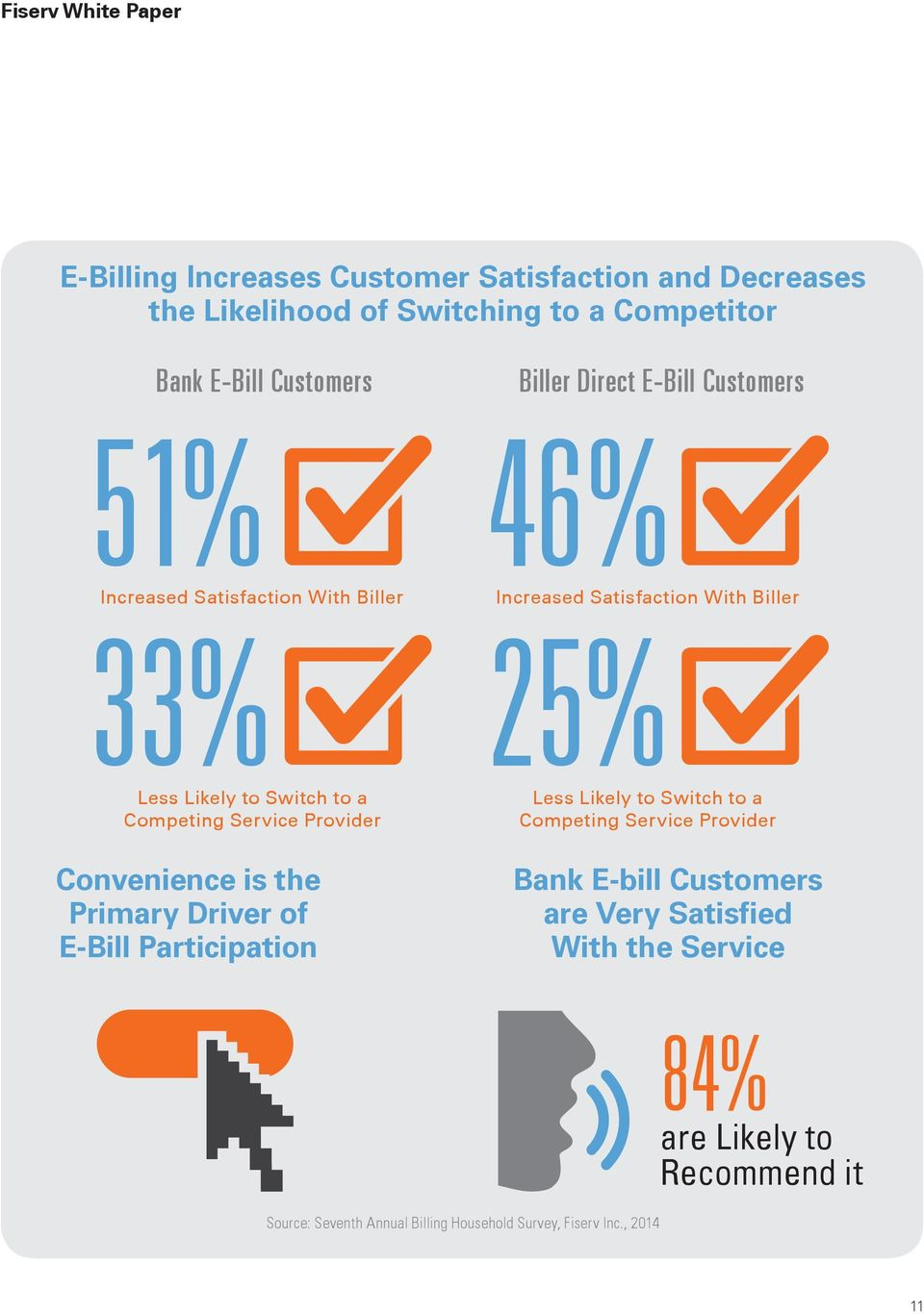 Biller Direct E-Bill Customers 46% Increased Satisfaction With Biller 25% Less Likely to Switch to a Competing Service Provider Bank E-bill