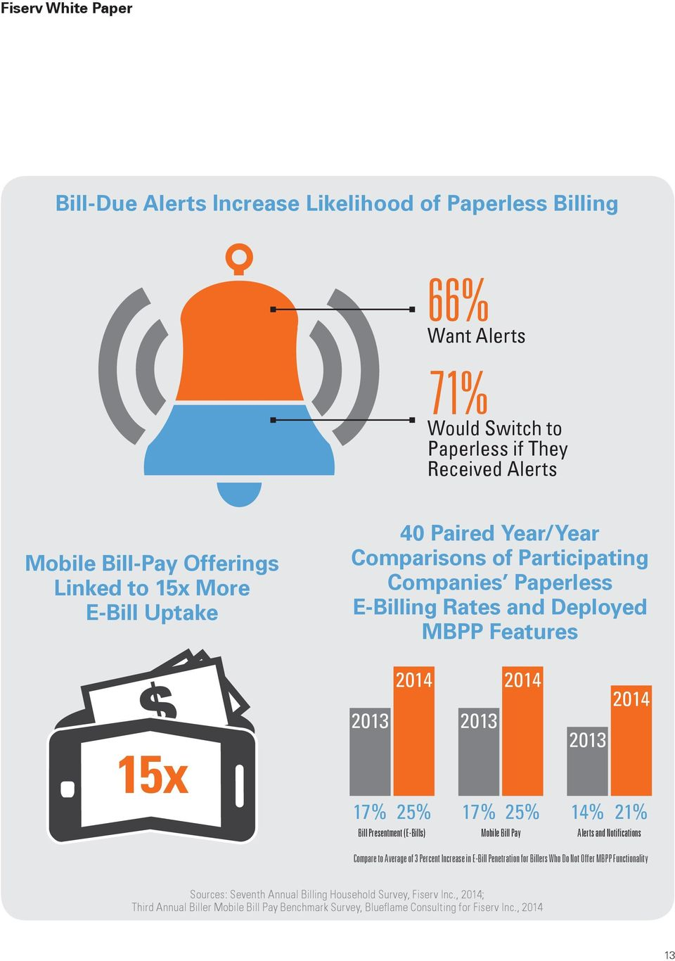 14% 21% Bill Presentment (E-Bills) Mobile Bill Pay Alerts and Notifications Compare to Average of 3 Percent Increase in E-Bill Penetration for Billers Who Do Not Offer MBPP