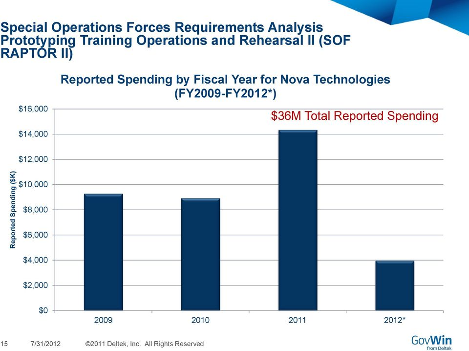 Nova Technologies (FY2009-FY2012*) $36M Total Reported Spending $14,000 $12,000 $10,000