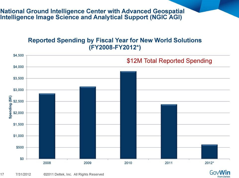 New World Solutions (FY2008-FY2012*) $12M Total Reported Spending $3,500 $3,000 $2,500 $2,000