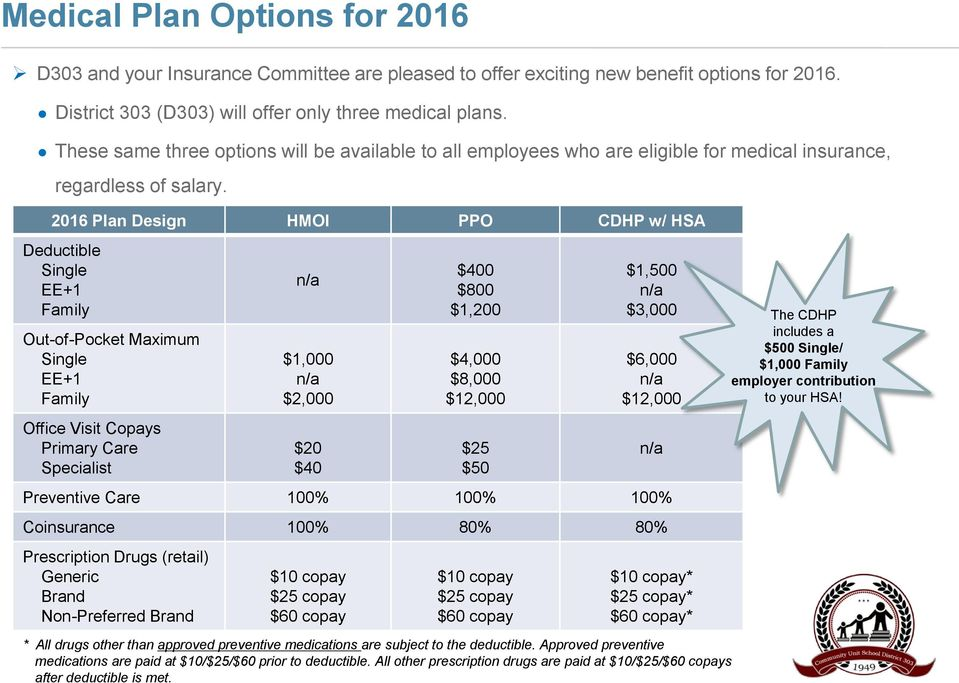 2016 Plan Design HMOI PPO CDHP w/ HSA Deductible Single EE+1 Family Out-of-Pocket Maximum Single EE+1 Family Office Visit Copays Primary Care Specialist n/a $1,000 n/a $2,000 $20 $40 $400 $800 $1,200