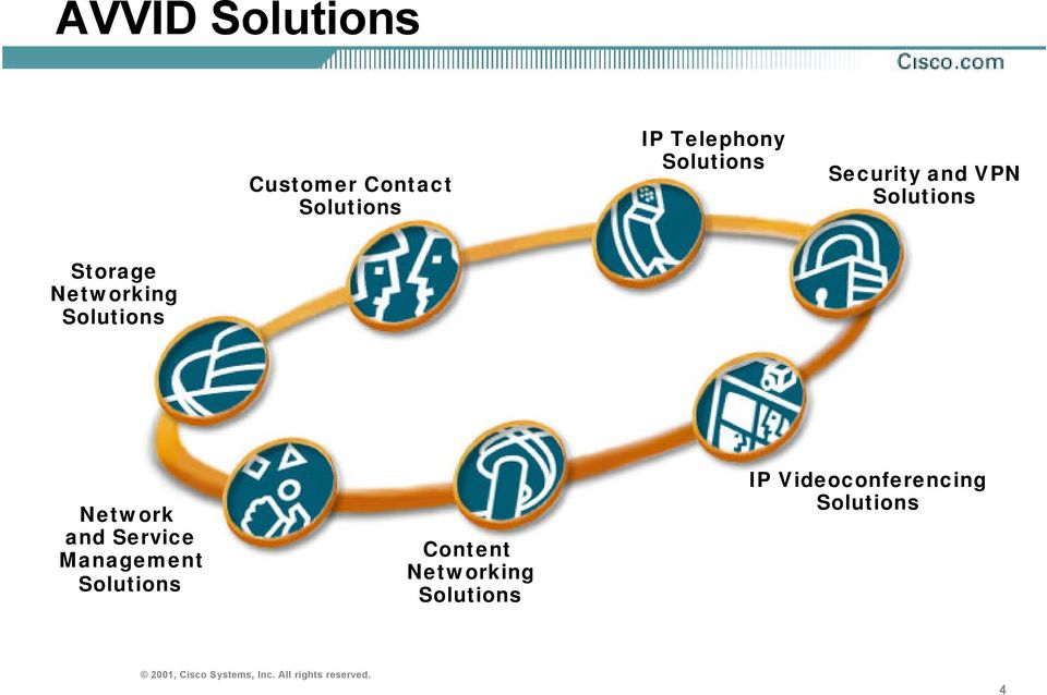 Solutions Network and Service Management Solutions