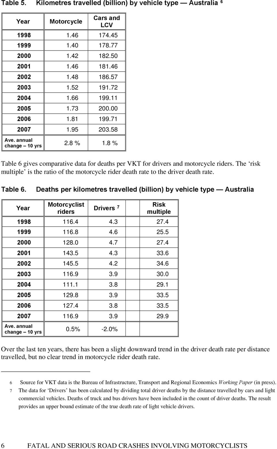 The risk multiple is the ratio of the motorcycle rider death rate to the driver death rate. Table 6.